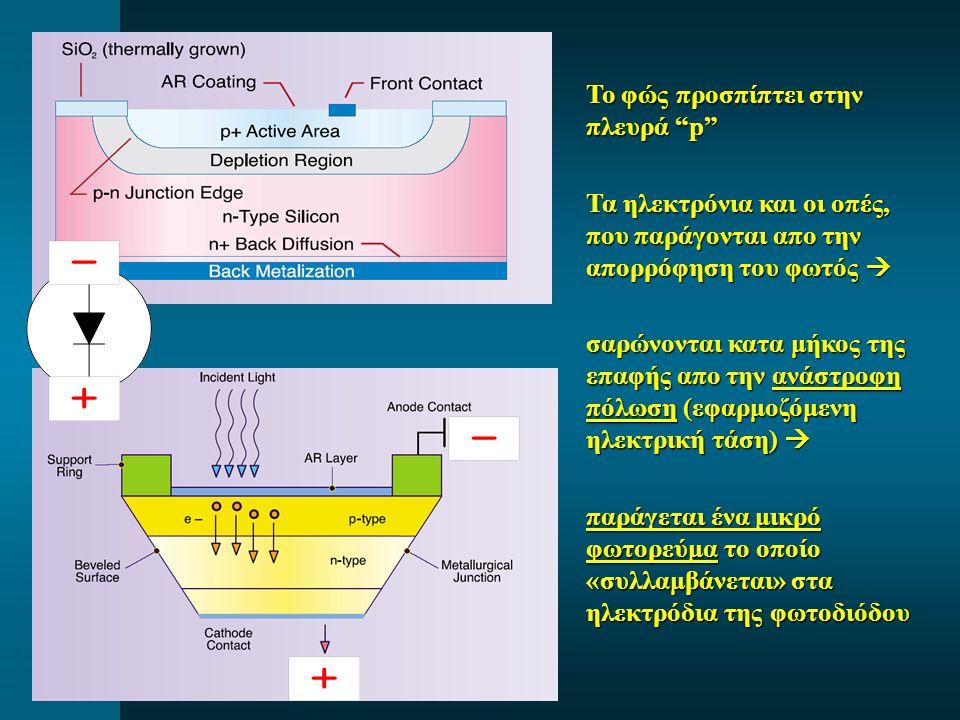 """Το φώς προσπίπτει στην πλευρά """"p"""" Τα ηλεκτρόνια και οι οπές, που παράγονται απο την απορρόφηση του φωτός  σαρώνονται κατα μήκος της επαφής απο την αν"""