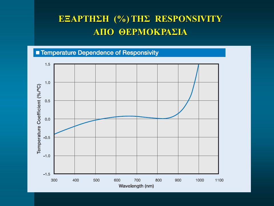 ΕΞΑΡΤΗΣΗ (%) ΤΗΣ RESPONSIVITY ΑΠΟ ΘΕΡΜΟΚΡΑΣΙΑ