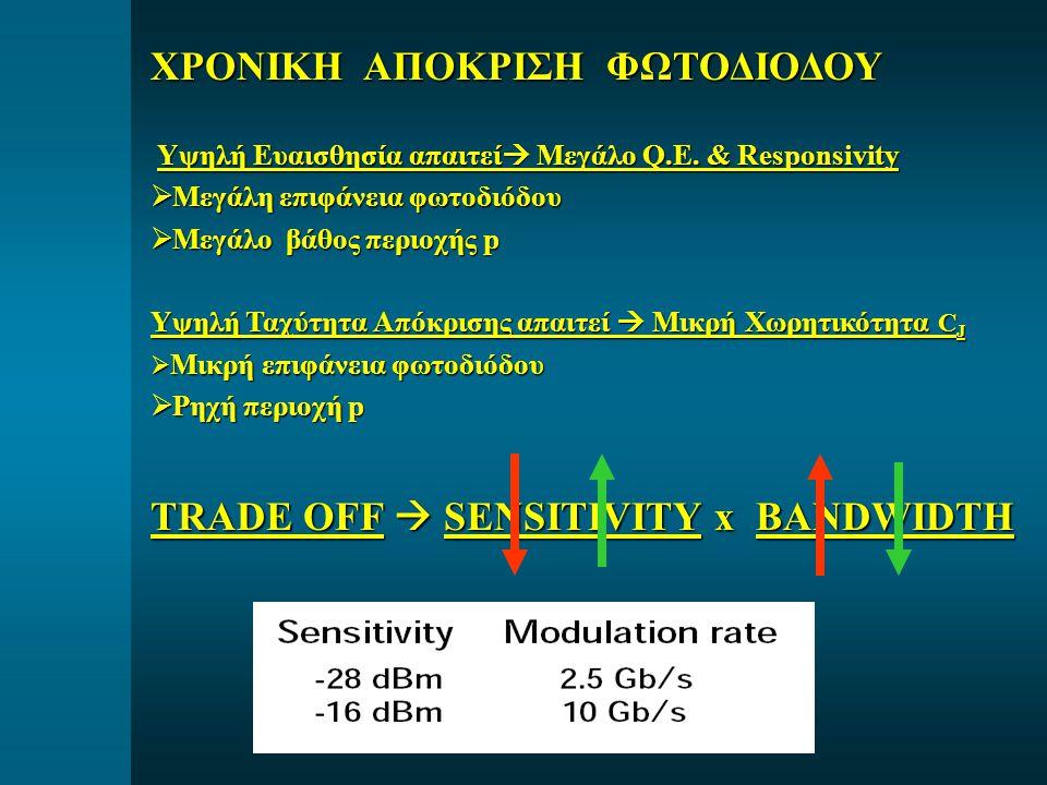 ΧΡΟΝΙΚΗ ΑΠΟΚΡΙΣΗ ΦΩΤΟΔΙΟΔΟΥ Υψηλή Ευαισθησία απαιτεί  Μεγάλο Q.E. & Responsivity Υψηλή Ευαισθησία απαιτεί  Μεγάλο Q.E. & Responsivity  Μεγάλη επιφά