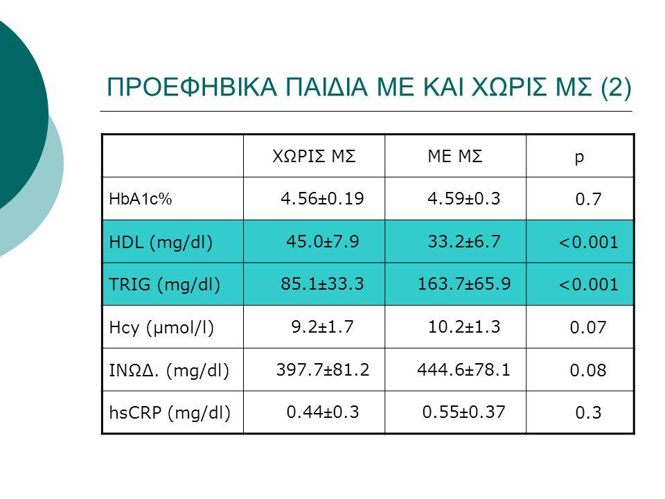ΠΡΟΕΦΗΒΙΚA ΠΑΙΔΙA ΜΕ ΚΑΙ ΧΩΡΙΣ ΜΣ (2) ΧΩΡΙΣ ΜΣΜΕ ΜΣp HbA1c% 4.56±0.19 4.59±0.3 0.7 HDL (mg/dl) 45.0±7.9 33.2±6.7 <0.001 TRIG (mg/dl) 85.1±33.3 163.7±6