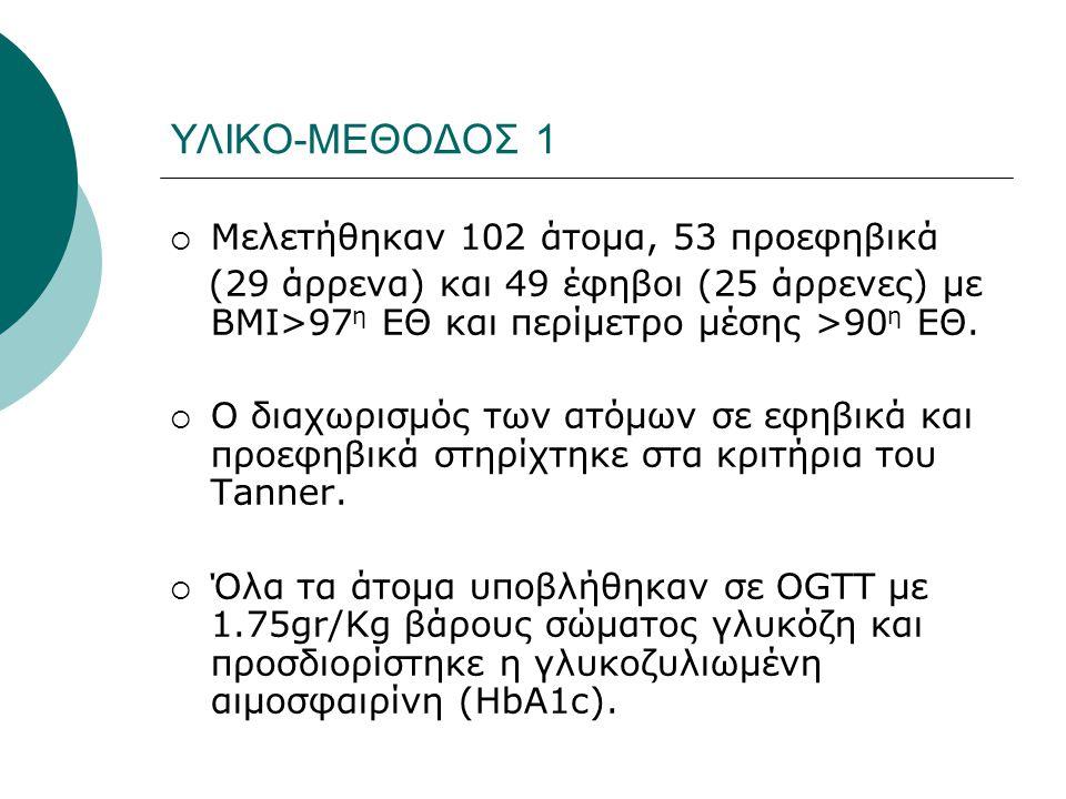 ΥΛΙΚΟ-ΜΕΘΟΔΟΣ 1  Μελετήθηκαν 102 άτομα, 53 προεφηβικά (29 άρρενα) και 49 έφηβοι (25 άρρενες) με ΒΜΙ>97 η ΕΘ και περίμετρο μέσης >90 η ΕΘ.  Ο διαχωρι