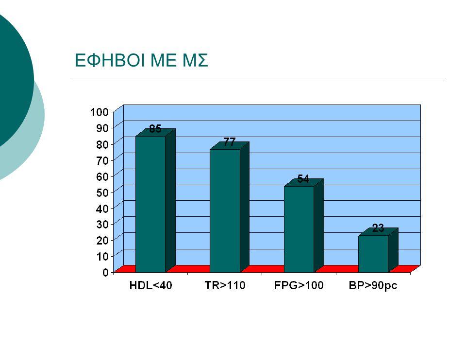 ΠΡΟΕΦΗΒΙΚΑ ΠΑΙΔΙΑ ΜΕ ΚΑΙ ΧΩΡΙΣ ΜΣ (1) ΧΩΡΙΣ ΜΣΜΕ ΜΣp ΑΡΙΘΜΟΣ (Ν) 40 13 ΗΛΙΚΙΑ(ΕΤΗ) 9.2±1.6 8.7±1.6 0.34 ΒΜΙ (Kg/m ²) 27.5±3.0 28.8±3.5 0.18 Π.ΜΕΣΗΣ(cm) 89.6±9.3 94.7±9.2 0.09 FPG (mg/dl) 96.1±9.4 93.2±8.6 0.34 FINS (μU/ml) 19.4±8.3 19.4±8.1 0.99 ΗΟΜΑ-ΙR 4.7±2.2 4.5±2.1 0.83 G120m (mg/dl) 122.5±19.1 123±18.7 0.93 INS120(μU/ml) 80.9±67.5 122.8±62.4 0.05