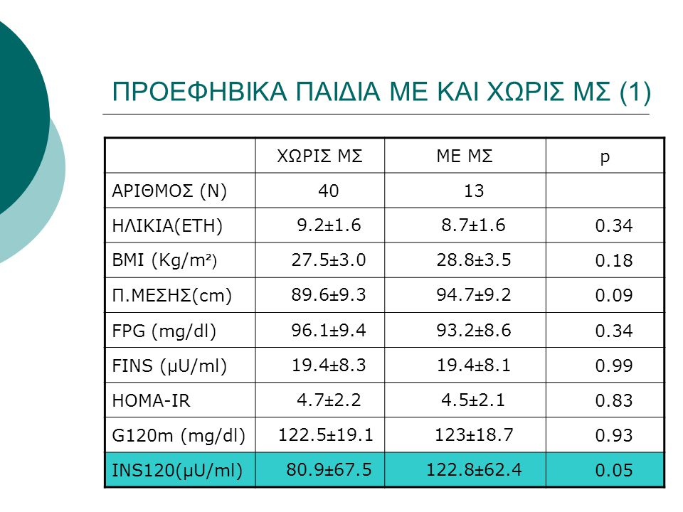 ΠΡΟΕΦΗΒΙΚA ΠΑΙΔΙA ΜΕ ΚΑΙ ΧΩΡΙΣ ΜΣ (2) ΧΩΡΙΣ ΜΣΜΕ ΜΣp HbA1c% 4.56±0.19 4.59±0.3 0.7 HDL (mg/dl) 45.0±7.9 33.2±6.7 <0.001 TRIG (mg/dl) 85.1±33.3 163.7±65.9 <0.001 Hcy (μmol/l) 9.2±1.7 10.2±1.3 0.07 ΙΝΩΔ.