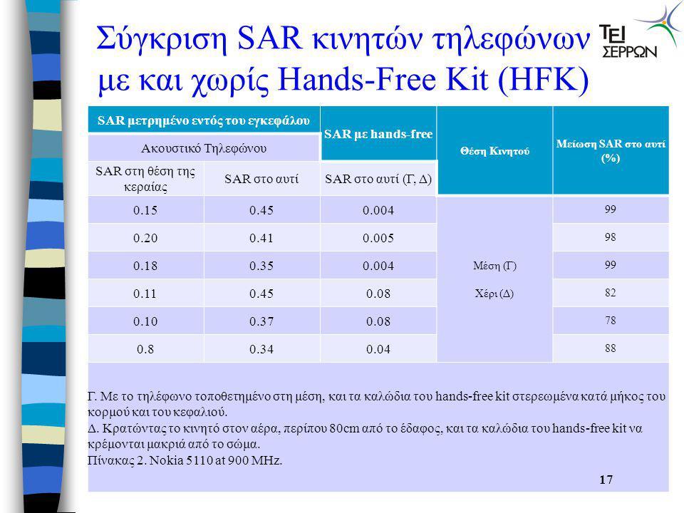 SAR κινητών τηλεφώνων  Σε κάθε σημείο πώλησης συσκευών κινητής τηλεφωνίας, θα πρέπει να αναγράφεται η τιμή SAR στα εμφανή τεχνικά χαρακτηριστικά του