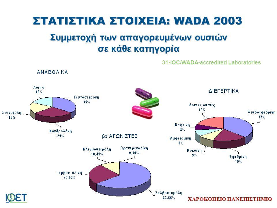 ΧΑΡΟΚΟΠΕΙΟ ΠΑΝΕΠΙΣΤΗΜΙΟ ΣΤΑΤΙΣΤΙΚΑ ΣΤΟΙΧΕΙΑ: WADA 2003 Συμμετοχή των απαγορευμένων ουσιών σε κάθε κατηγορία 31-IOC/WADA-accredited Laboratories