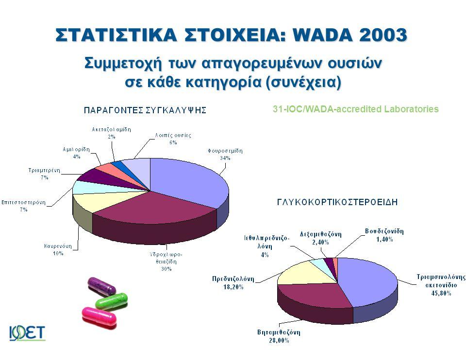 ΧΑΡΟΚΟΠΕΙΟ ΠΑΝΕΠΙΣΤΗΜΙΟ ΣΤΑΤΙΣΤΙΚΑ ΣΤΟΙΧΕΙΑ: WADA 2003 Συμμετοχή των απαγορευμένων ουσιών σε κάθε κατηγορία (συνέχεια) 31-IOC/WADA-accredited Laborato