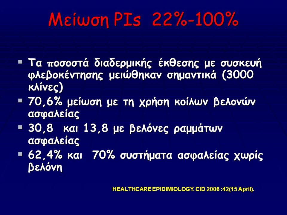 Μείωση PIs 22%-100%  Τα ποσοστά διαδερμικής έκθεσης με συσκευή φλεβοκέντησης μειώθηκαν σημαντικά (3000 κλίνες)  70,6% μείωση με τη χρήση κοίλων βελονών ασφαλείας  30,8 και 13,8 με βελόνες ραμμάτων ασφαλείας  62,4% και 70% συστήματα ασφαλείας χωρίς βελόνη HEALTHCARE EPIDIMIOLOGY.