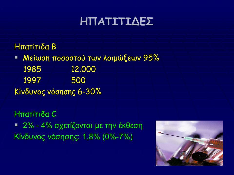 ΗΠΑΤΙΤΙΔΕΣ Ηπατίτιδα Β  Μείωση ποσοστού των λοιμώξεων 95% 1985 12.000 1985 12.000 1997 500 1997 500 Κίνδυνος νόσησης 6-30% Ηπατίτιδα C  2% - 4% σχετίζονται με την έκθεση Κίνδυνος νόσησης: 1,8% (0%-7%)