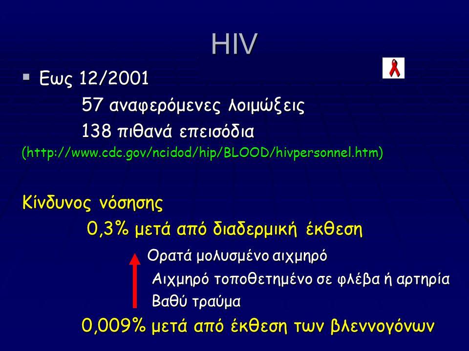 HIV  Eως 12/2001 57 αναφερόμενες λοιμώξεις 57 αναφερόμενες λοιμώξεις 138 πιθανά επεισόδια 138 πιθανά επεισόδια (http://www.cdc.gov/ncidod/hip/BLOOD/hivpersonnel.htm) Κίνδυνος νόσησης 0,3% μετά από διαδερμική έκθεση 0,3% μετά από διαδερμική έκθεση Ορατά μολυσμένο αιχμηρό Ορατά μολυσμένο αιχμηρό Αιχμηρό τοποθετημένο σε φλέβα ή αρτηρία Αιχμηρό τοποθετημένο σε φλέβα ή αρτηρία Βαθύ τραύμα Βαθύ τραύμα 0,009% μετά από έκθεση των βλεννογόνων 0,009% μετά από έκθεση των βλεννογόνων