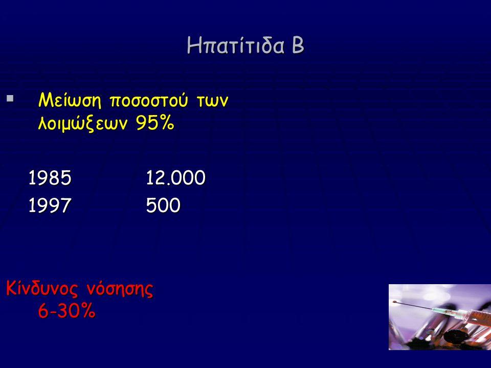 Ηπατίτιδα Β  Μείωση ποσοστού των λοιμώξεων 95% 1985 12.000 1985 12.000 1997 500 1997 500 Κίνδυνος νόσησης 6-30%