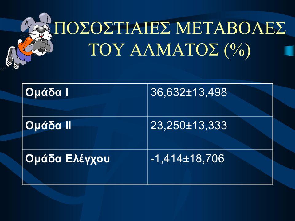 ΠΟΣΟΣΤΙΑΙΕΣ ΜΕΤΑΒΟΛΕΣ ΤΟΥ ΑΛΜΑΤΟΣ (%) Ομάδα Ι36,632±13,498 Ομάδα ΙΙ23,250±13,333 Ομάδα Ελέγχου-1,414±18,706