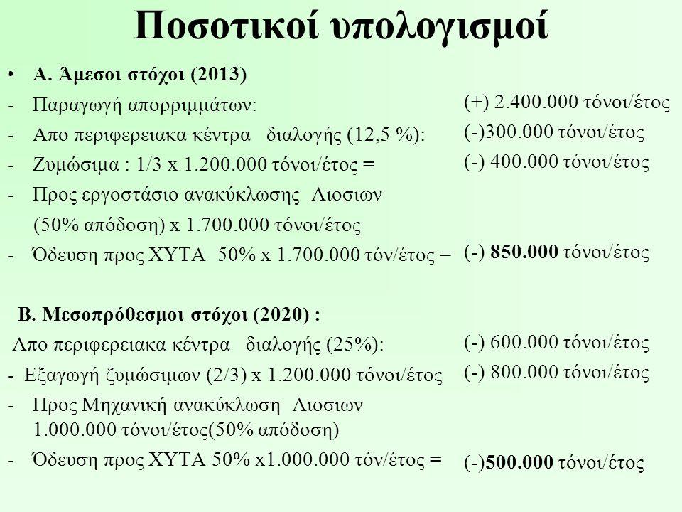 Ποσοτικοί υπολογισμοί •Α. Άμεσοι στόχοι (2013) -Παραγωγή απορριμμάτων: -Απο περιφερειακα κέντρα διαλογής (12,5 %): -Ζυμώσιμα : 1/3 x 1.200.000 τόνοι/έ