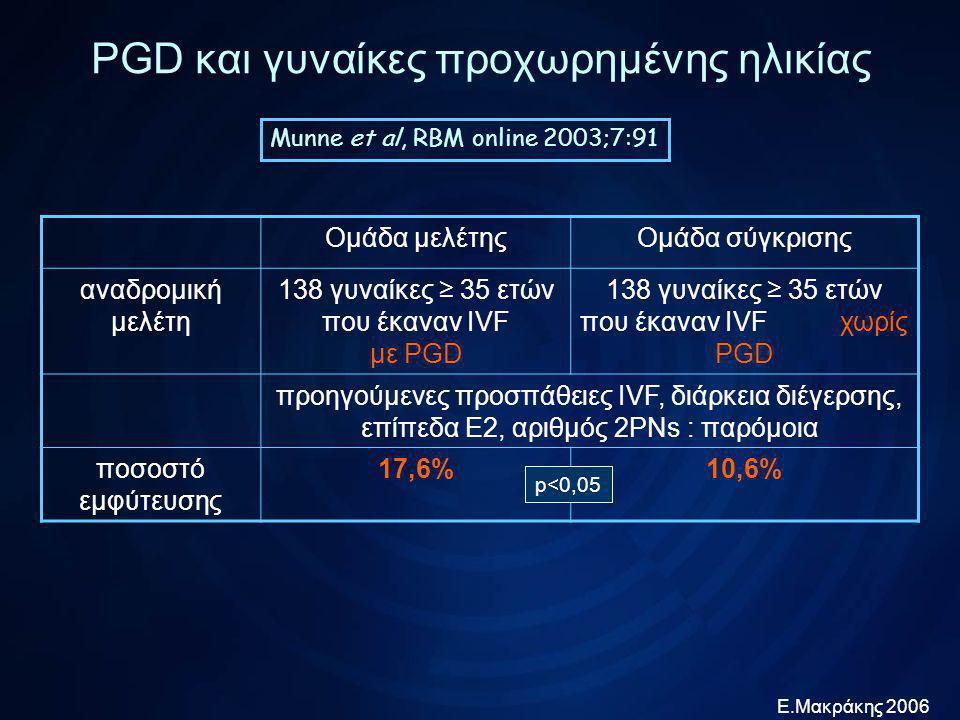 Ε.Μακράκης 2006 PGD και γυναίκες προχωρημένης ηλικίας Staessen et al, Hum Reprod 2004;19:2849 Ομάδα μελέτηςΟμάδα σύγκρισης προοπτική τυχαιοποιημένημ ελέτη 73 γυναίκες ≥ 36 ετών που έκαναν IVF με PGD 84 γυναίκες ≥ 36 ετών που έκαναν IVF χωρίς PGD αίτια υπογονιμότητας, επίπεδα Ε2, αριθμός ωαρίων, αριθμός εμβρύων : παρόμοια ποσοστό εμφύτευσης 17,1%11,5% κυήσεις > 12 εβδομάδες 16,5%10,4% p=0,09 p=0,06