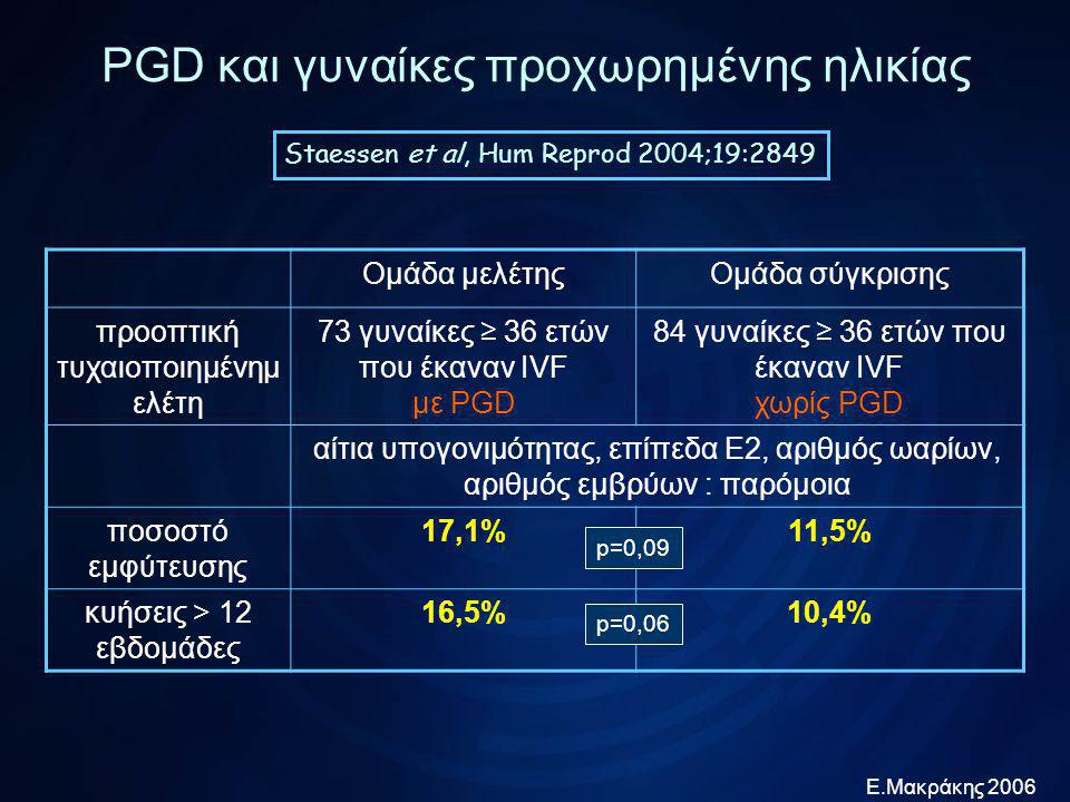 Ε.Μακράκης 2006 PGD και γυναίκες προχωρημένης ηλικίας Platteau et al, Fertil Steril 2005;84:319 Ομάδα μελέτης αναδρομική394 κύκλοι IVF με PGD σε γυναίκες ≥ 37 ετών έμβρυα με ανευπλοειδίες 65,3% παράλληλη αύξηση με την ηλικία (55%-79%) κύκλοι χωρίς εμβρυομεταφορά 32,2% παράλληλη αύξηση με την ηλικία (16%-66%) ποσοστό εμφύτευσης 10,7% σταθερό παρά την αύξηση της ηλικίας κυήσεις > 12 εβδομάδες 16,4% σταθερές παρά την αύξηση της ηλικίας τοκετοί/100 κυήσεις 81,1% σταθερές παρά την αύξηση της ηλικίας (1)