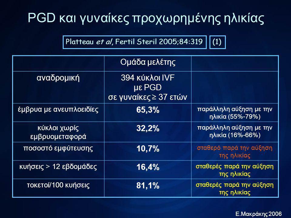 Ε.Μακράκης 2006 PGD και γυναίκες προχωρημένης ηλικίας Platteau et al, Fertil Steril 2005;84:319 Ομάδα μελέτηςΟμάδα σύγκρισης αναδρομική394 κύκλοι IVF σε γυναίκες ≥ 37 ετών με PGD όλες οι γυναίκες ≥ 37 ετών με επιτυχή IVF χωρίς PGD έμβρυα με ανευπλοειδίες 65,3% κύκλοι χωρίς εμβρυομεταφορά 32,2% ποσοστό εμφύτευσης 10,7% αποβολές 16,9%23,8% κυήσεις > 12 εβδομάδες 16,4% τοκετοί/100 κυήσεις 81,1%74% p=0,42 p=0,39 (2)