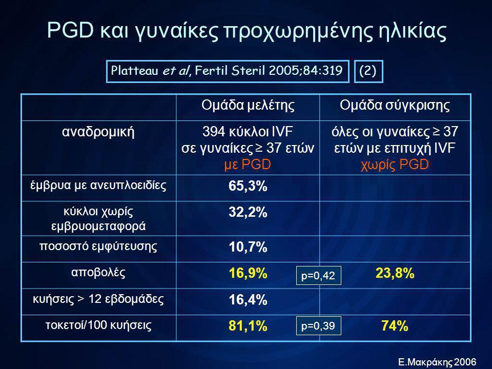 Ε.Μακράκης 2006 PGD και γυναίκες προχωρημένης ηλικίας οι υπάρχουσες μελέτες διαφέρουν κατά πολύ στον σχεδιασμό τους τα αποτελέσματά τους είναι δύσκολο να συγκριθούν όλες οι μελέτες συμφωνούν ότι οι γυναίκες αυτές έχουν μεγάλη αναλογία ανευπλοειδικών εμβρύων (40%-64%) πολύ συχνά (25%) δεν έχουν τελικά έμβρυα για μεταφορά η πλέον πρόσφατη, ισχυρή και προοπτική μελέτη δεν ανέδειξε σημαντικά ωφέλη ως προς την έκβαση των προσπαθειών στις γυναίκες που έκαναν PGD Συμπεράσματα