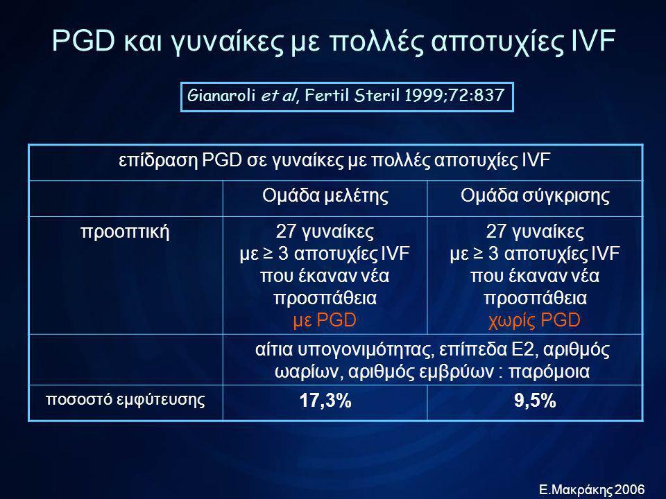 Ε.Μακράκης 2006 PGD και γυναίκες με πολλές αποτυχίες IVF Pehlivan et al, RBM online 2002;6:232 σύγκριση αποτελεσμάτων PGD μεταξύ γυναικών με και χωρίς πολλές αποτυχίες IVF Ομάδα μελέτηςΟμάδα σύγκρισης αναδρομική49 κύκλοι IVF με PGD σε γυναίκες με ≥ 3 αποτυχίες IVF 9 κύκλοι IVF με PGD λόγω φυλοσύνδετης νόσου οι δύο ομάδες ήταν εμφανώς μη συγκρίσιμες έμβρυα με ανευπλοειδίες 50,2% ποσοστό εμφύτευσης 19,8%24,1% ποσοστό κυήσεων 34%33,1%