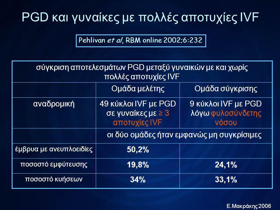 Ε.Μακράκης 2006 PGD και γυναίκες με πολλές αποτυχίες IVF Munne et al, RBM online 2003;7:91 επίδραση PGD σε γυναίκες ≥ 35 ετών με πολλές αποτυχίες IVF Υποομάδα μελέτηςΥποομάδα σύγκρισης αναδρομική μελέτη 54 γυναίκες ≥ 35 ετών και με ≥ 3 αποτυχίες IVF που έκαναν IVF με PGD 54 γυναίκες ≥ 35 ετών και με ≥ 3 αποτυχίες IVF που έκαναν IVF χωρίς PGD προηγούμενες προσπάθειες IVF, διάρκεια διέγερσης, επίπεδα Ε2, αριθμός 2PNs : παρόμοια ποσοστό εμφύτευσης 14,3%11,5%
