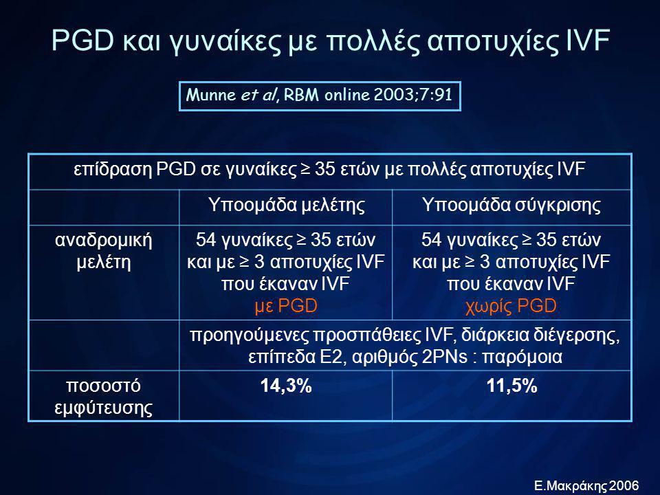 Ε.Μακράκης 2006 PGD και γυναίκες με πολλές αποτυχίες IVF Taranisi et al, RBM online 2005;10:628 επίδραση ηλικίας σε κύκλους PGD σε γυναίκες με πολλές αποτυχίες αναδρομική μελέτη 78 γυναίκες < 40 ετών με ≥ 3 αποτυχίες IVF που έκαναν 86 PGD 38 γυναίκες ≥ 41 ετών με ≥ 3 αποτυχίες IVF που έκαναν 44 PGD ποσοστό κλινικής κύησης 36,1%16,6% ποσοστό τοκετών 32%12,5%