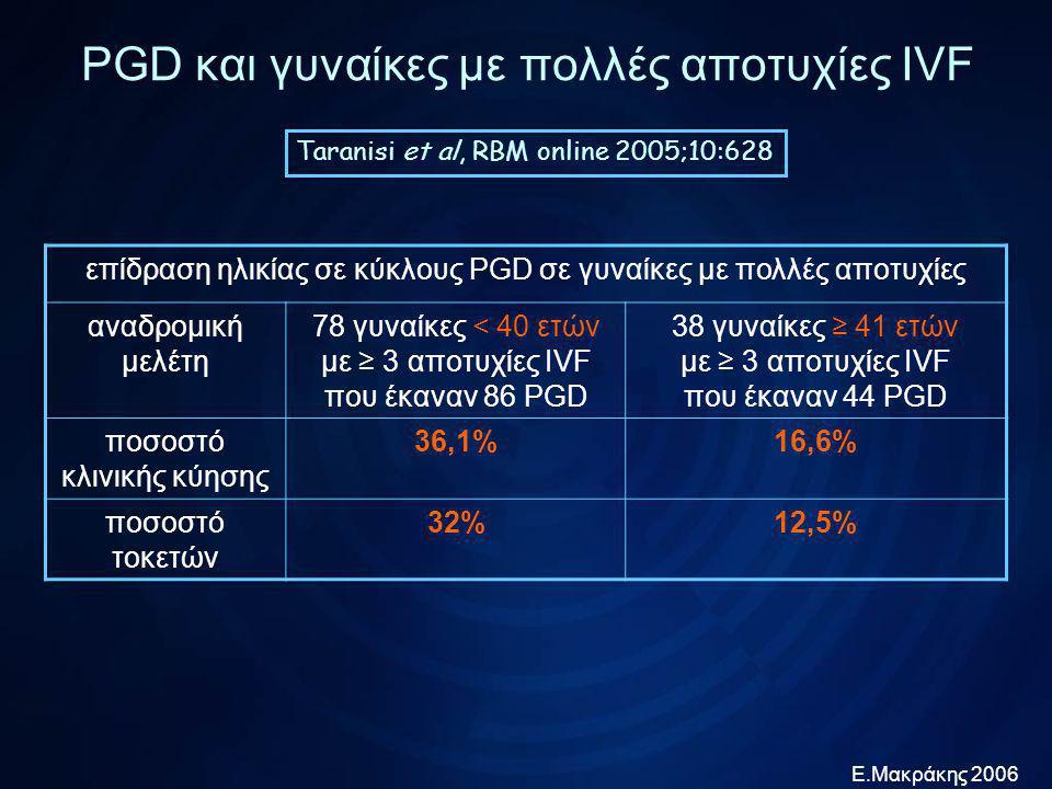 Ε.Μακράκης 2006 PGD και γυναίκες με πολλές αποτυχίες IVF Platteau et al, RBM online 2006;12:334 Ομάδα μελέτης αναδρομική121 κύκλοι IVF με PGD σε γυναίκες με ≥ 3 αποτυχίες IVF έμβρυα με ανευπλοειδίες 48,3% αυξημένα κύκλοι χωρίς εμβρυομεταφορά 22,3% ποσοστό εμφύτευσης 19,5% τοκετοί/100 μεταφορές 29,7% για να εξασφαλίσουμε 90% πιθανότητα να υπάρχει έμβρυο προς μεταφορά πρέπει να έχουμε τουλάχιστον: 10 ώριμα ωάρια και 6 έμβρυα προς βιοψία
