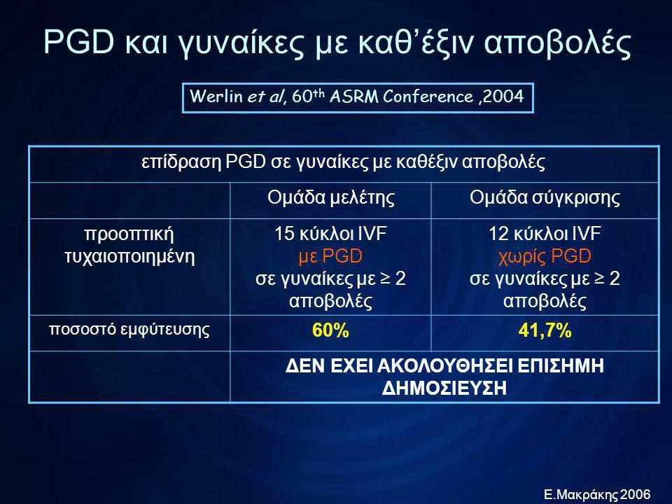 Ε.Μακράκης 2006 PGD και γυναίκες με καθ'έξιν αποβολές Platteau et al, Fertil Steril 2005;83:393 επίδραση ηλικίας σε κύκλους PGD σε γυναίκες με καθέξιν Ηλικίες 26-37Ηλικίες 38-44 προοπτική πληθυσμιακή χωρίς ομάδα ελέγχου 31 κύκλοι IVF με PGD σε γυναίκες με ≥ 3 αποβολές 18 κύκλοι IVF με PGD σε γυναίκες με ≥ 3 αποβολές έμβρυα με ανευπλοειδίες 43%67% ποσοστό εμφύτευσης 16,6%2,7% ΧΑΜΗΛΑ ΠΟΣΟΣΤΑ ΕΜΦΥΤΕΥΣΗΣ ΠΑΡΑ ΤΗΝ ΕΦΑΡΜΟΓΗ PGD