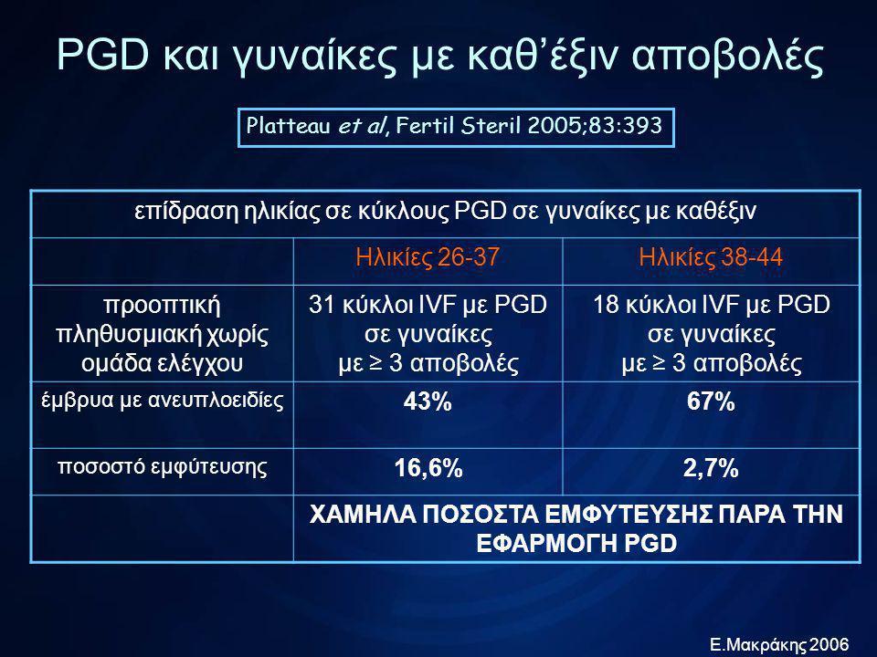 Ε.Μακράκης 2006 PGD και γυναίκες με καθ'έξιν αποβολές Munne et al, Fertil Steril 2005 επίδραση ηλικίας σε κύκλους PGD σε γυναίκες με καθέξιν αποβολές ηλικίες < 35 ετώνηλικίες ≥ 35 ετών αναδρομική με ομάδα ελέγχου τις ίδιες τις γυναίκες 25 κύκλοι IVF με PGD σε γυναίκες με ≥ 3 αποβολές 44 κύκλοι IVF με PGD σε γυναίκες με ≥ 3 αποβολές ποσοστό κυήσεων 57% !!!46% !!.