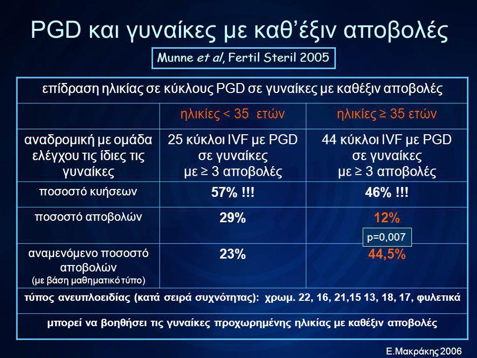 Ε.Μακράκης 2006 PGD και γυναίκες με καθ'έξιν αποβολές οι μελέτες δείχνουν ότι οι γυναίκες αυτές έχουν υψηλή αναλογία ανευπλοειδικών εμβρύων (30-60%) παρατηρείται υψηλότερη συχνότητα εμφάνισης ανωμαλιών στα χρωμοσώματα 16 και 22 υπάρχει διχογνωμία για την αξία του PGD υπέρμαχοι: τονίζουν τα υψηλά ποσοστά ανευπλοειδιών ενάντιοι: τονίζουν τα υψηλά ποσοστά (έως και 70%) επόμενης κύησης χωρίς καμία παρέμβαση τα μέχρι τώρα δεδομένα δεν υποστηρίζουν την υπόθεση ότι η εφαρμογή PGD αυξάνει τα ποσοστά κύησης στις γυναίκες αυτές Συμπεράσματα