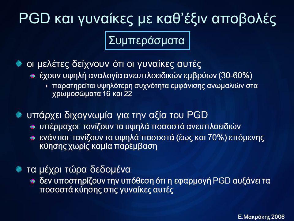 Ε.Μακράκης 2006 PGD και γυναίκες πτωχής πρόγνωσης Verlinsky et al, RBM Online 2005; 11:219 2359 PGD για ανευπλοειδίες σε γυναίκες πτωχής αναπαραγωγικής πρόγνωσης αναδρομική με ομάδα ελέγχου τις ίδιες τις γυναίκες 432 κυήσεις μετά PGD483 προηγούμενες κυήσεις ποσοστό αποβολών 28,4%68% ποσοστό τοκετών 71,9%32% γυναίκες με 308 προηγούμενους κύκλους IVF ποσοστό εμφύτευσης 35%6,9% 45 γυναίκες με ισοζυγισμένη μετάθεση ποσοστό αποβολών 17,8%87,8% ποσοστό τοκετών 81,4%11,5%