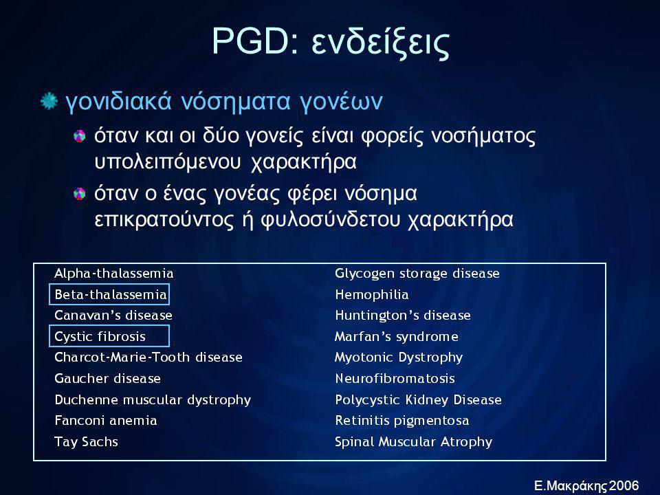 Ε.Μακράκης 2006 ανίχνευση χρωμοσωμικών ανωμαλιών ζευγάρια με απογόνους ή κυήσεις εμβρύων με χρωμοσωμική διαταραχή γυναίκες προχωρημένης ηλικίας (>36 ετών)* ζευγάρια με ιστορικό αποβολών (>2)* ζευγάρια με ιστορικό πολλαπλών αποτυχιών IVF* απόκτηση HLA συμβατών απογόνων* για θεραπεία πάσχοντος παιδιού με μεταμόσχευση βλαστοκυττάρων * ESHRE PGD Consortium 2005 PGD: ενδείξεις