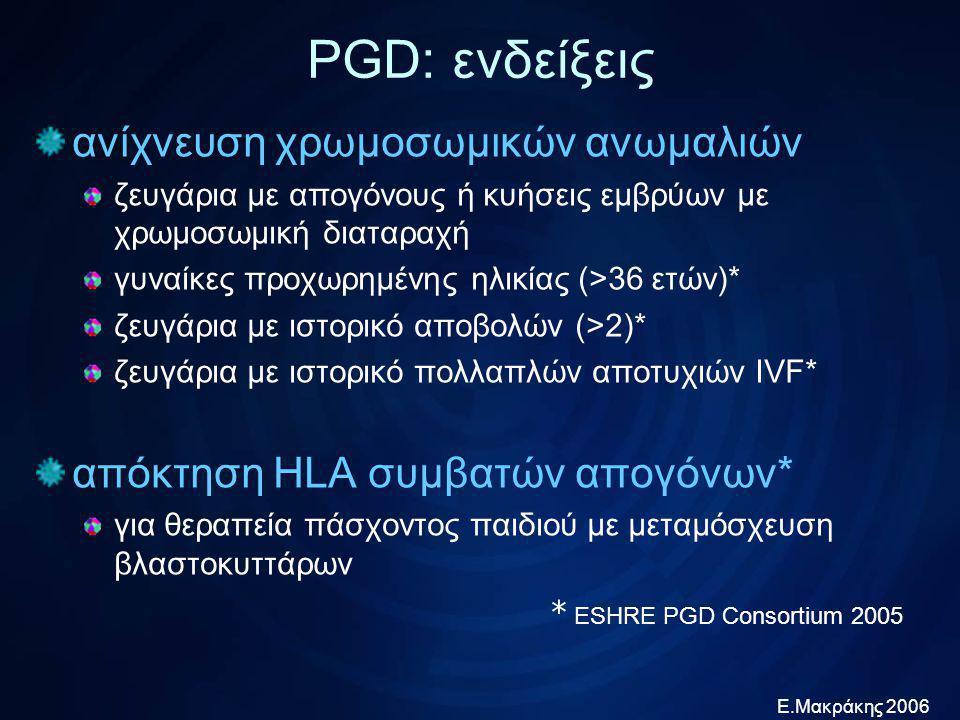 Ε.Μακράκης 2006 ESHRE PGD Consortium data collection 1997- 04/ 2001 05 – 12/ 20012002 κυήσεις Ωοληψίες για PGD223118192142 Βιοψίες για PGD217620%170216%201617% -για χρωμοσ.