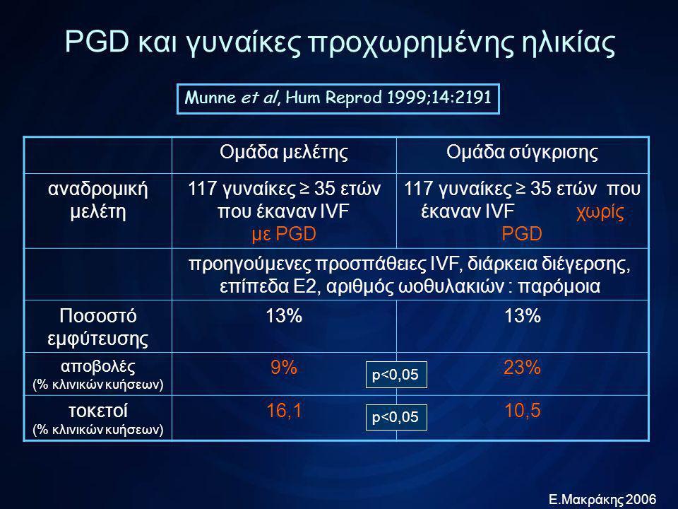 Ε.Μακράκης 2006 PGD και γυναίκες προχωρημένης ηλικίας Gianaroli et al, Fertil Steril 1999;72:837 Ομάδα μελέτηςΟμάδα σύγκρισης προοπτική μελέτη 73 γυναίκες ≥ 36 ετών που έκαναν IVF με PGD 84 γυναίκες ≥ 36 ετών που έκαναν IVF χωρίς PGD αίτια υπογονιμότητας, επίπεδα Ε2, αριθμός ωαρίων, αριθμός εμβρύων : παρόμοια ποσοστό εμφύτευσης 25,8%14,3% p<0,01