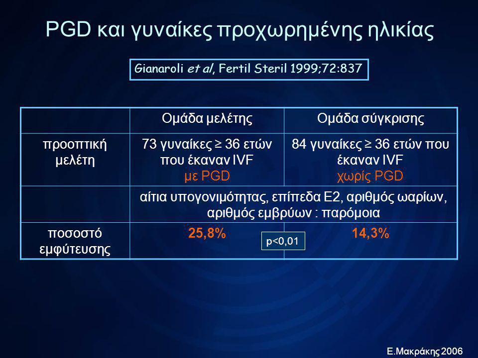 Ε.Μακράκης 2006 PGD και γυναίκες προχωρημένης ηλικίας Munne et al, RBM online 2003;7:91 Ομάδα μελέτηςΟμάδα σύγκρισης αναδρομική μελέτη 138 γυναίκες ≥ 35 ετών που έκαναν IVF με PGD 138 γυναίκες ≥ 35 ετών που έκαναν IVF χωρίς PGD προηγούμενες προσπάθειες IVF, διάρκεια διέγερσης, επίπεδα Ε2, αριθμός 2PNs : παρόμοια ποσοστό εμφύτευσης 17,6%10,6% p<0,05