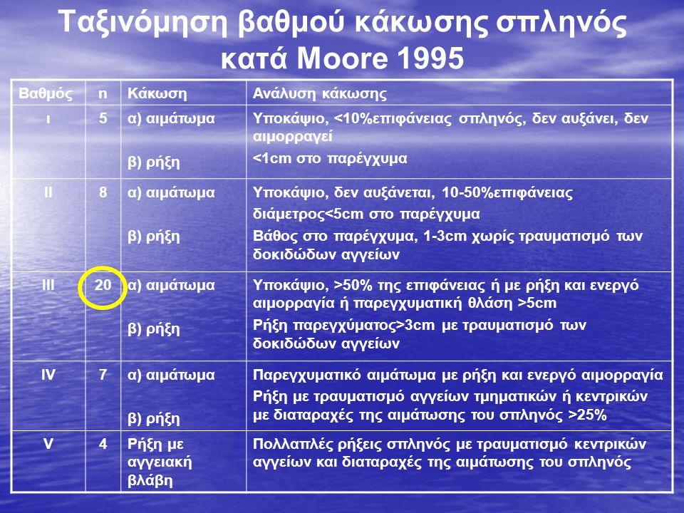 Ταξινόμηση βαθμού κάκωσης σπληνός κατά Moore 1995 ΒαθμόςnΚάκωσηΑνάλυση κάκωσης ι5α) αιμάτωμα β) ρήξη Υποκάψιο, <10%επιφάνειας σπληνός, δεν αυξάνει, δεν αιμορραγεί <1cm στο παρέγχυμα II8α) αιμάτωμα β) ρήξη Υποκάψιο, δεν αυξάνεται, 10-50%επιφάνειας διάμετρος<5cm στο παρέγχυμα Βάθος στο παρέγχυμα, 1-3cm χωρίς τραυματισμό των δοκιδώδων αγγείων III20α) αιμάτωμα β) ρήξη Υποκάψιο, >50% της επιφάνειας ή με ρήξη και ενεργό αιμορραγία ή παρεγχυματική θλάση >5cm Ρήξη παρεγχύματος>3cm με τραυματισμό των δοκιδώδων αγγείων IV7α) αιμάτωμα β) ρήξη Παρεγχυματικό αιμάτωμα με ρήξη και ενεργό αιμορραγία Ρήξη με τραυματισμό αγγείων τμηματικών ή κεντρικών με διαταραχές της αιμάτωσης του σπληνός >25% V4Ρήξη με αγγειακή βλάβη Πολλαπλές ρήξεις σπληνός με τραυματισμό κεντρικών αγγείων και διαταραχές της αιμάτωσης του σπληνός
