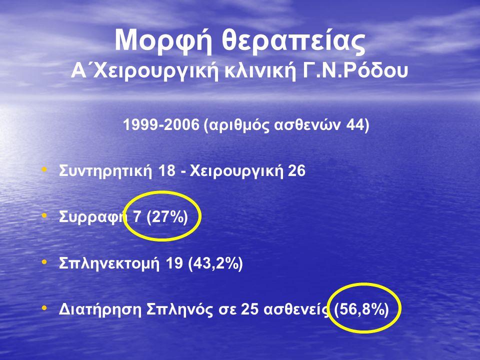 Μορφή θεραπείας Α΄Χειρουργική κλινική Γ.Ν.Ρόδου 1999-2006 (αριθμός ασθενών 44) • • Συντηρητική 18 - Χειρουργική 26 • • Συρραφή 7 (27%) • • Σπληνεκτομή 19 (43,2%) • • Διατήρηση Σπληνός σε 25 ασθενείς (56,8%)