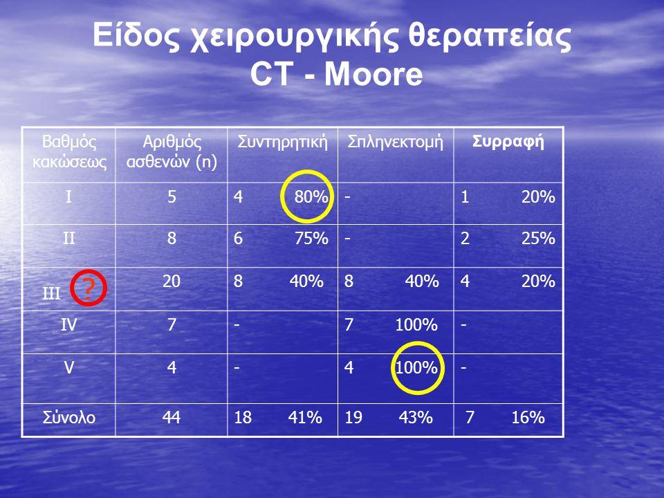Είδος χειρουργικής θεραπείας CT - Moore Βαθμός κακώσεως Αριθμός ασθενών (n) ΣυντηρητικήΣπληνεκτομή Συρραφή I54 80%-1 20% II86 75%-2 25% III .