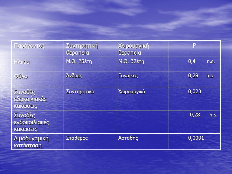 Παράγοντες Συντηρητική θεραπεία Χειρουργική θεραπεία P Ηλικία Μ.Ο.