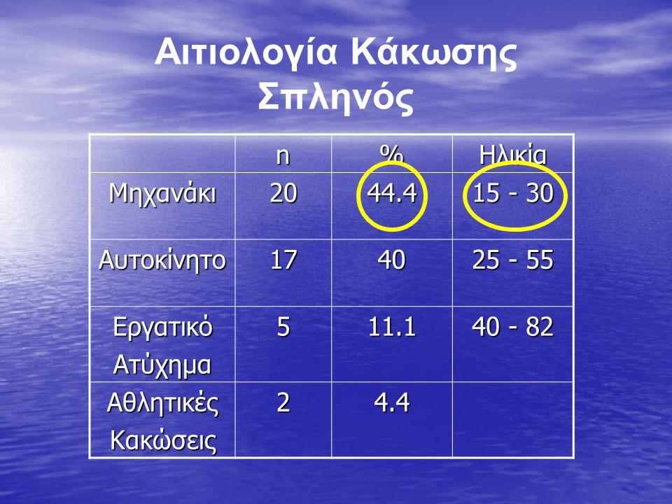 Αιτιολογία Κάκωσης Σπληνός n%Ηλικία Μηχανάκι2044.4 15 - 30 Αυτοκίνητο1740 25 - 55 ΕργατικόΑτύχημα511.1 40 - 82 ΑθλητικέςΚακώσεις24.4