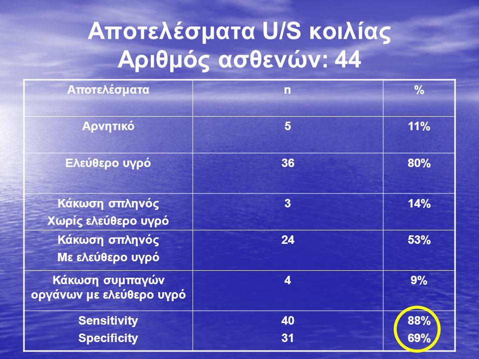 Αποτελέσματα U/S κοιλίας Αριθμός ασθενών: 44 Αποτελέσματαn% Αρνητικό511% Ελεύθερο υγρό3680% Κάκωση σπληνός Χωρίς ελεύθερο υγρό 314% Κάκωση σπληνός Με ελεύθερο υγρό 2453% Κάκωση συμπαγών οργάνων με ελεύθερο υγρό 49% Sensitivity Specificity 40 31 88% 69%