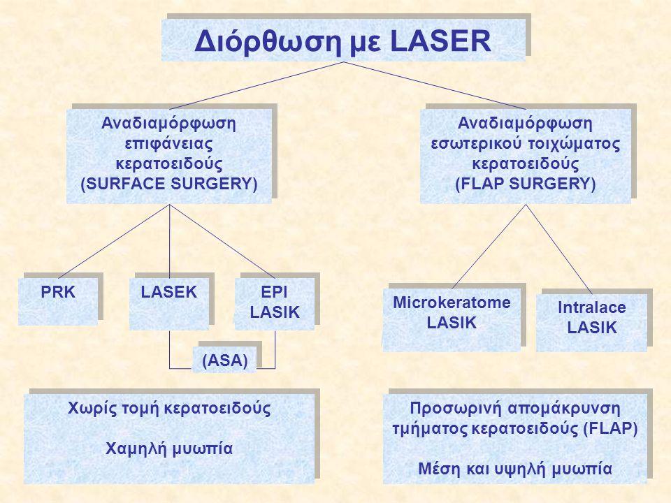 Διόρθωση με LASER Αναδιαμόρφωση επιφάνειας κερατοειδούς (SURFACE SURGERY) Αναδιαμόρφωση επιφάνειας κερατοειδούς (SURFACE SURGERY) Αναδιαμόρφωση εσωτερικού τοιχώματος κερατοειδούς (FLAP SURGERY) Αναδιαμόρφωση εσωτερικού τοιχώματος κερατοειδούς (FLAP SURGERY) Microkeratome LASIK Microkeratome LASIK Intralace LASIK Intralace LASIK PRK LASEK EPI LASIK EPI LASIK Χωρίς τομή κερατοειδούς Χαμηλή μυωπία Χωρίς τομή κερατοειδούς Χαμηλή μυωπία Προσωρινή απομάκρυνση τμήματος κερατοειδούς (FLAP) Μέση και υψηλή μυωπία Προσωρινή απομάκρυνση τμήματος κερατοειδούς (FLAP) Μέση και υψηλή μυωπία (ASA)