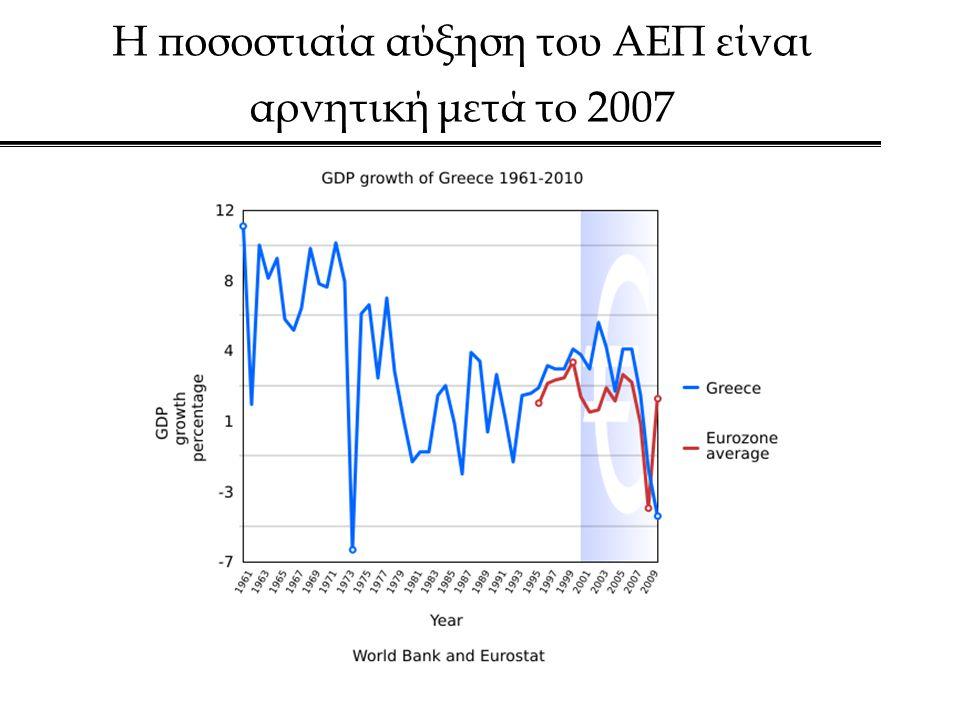 Η ποσοστιαία αύξηση του ΑΕΠ είναι αρνητική μετά το 2007