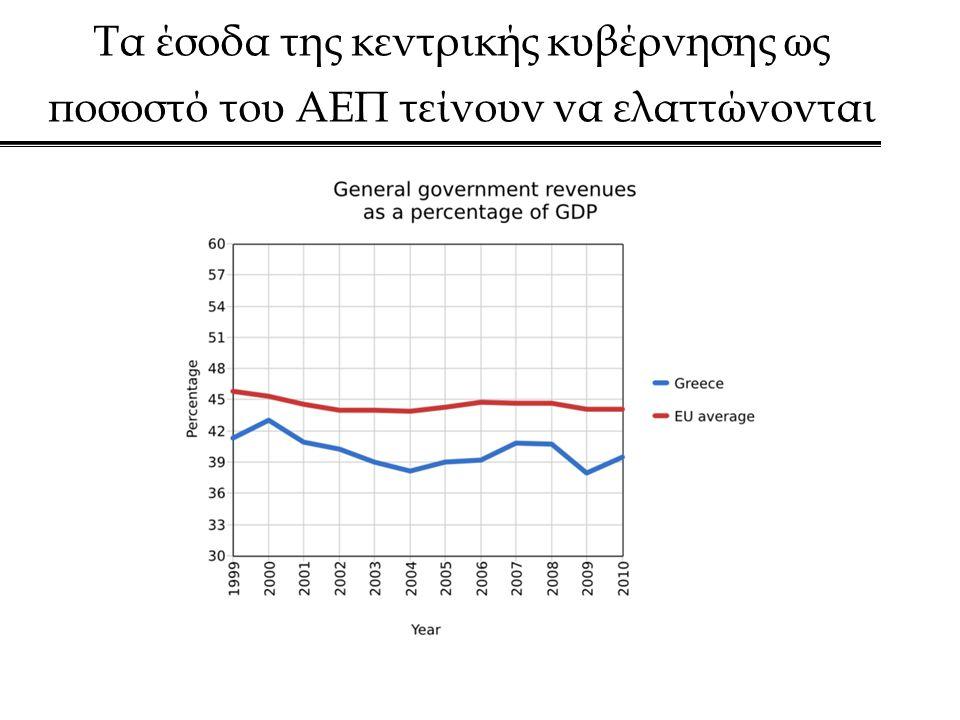 Τα έσοδα της κεντρικής κυβέρνησης ως ποσοστό του ΑΕΠ τείνουν να ελαττώνονται