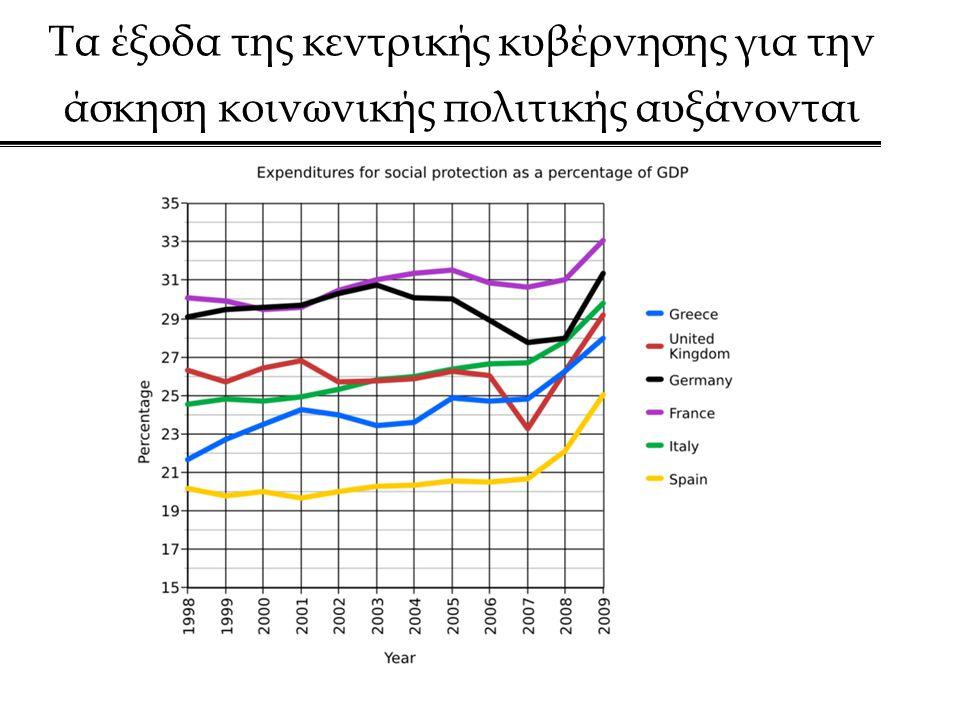 Τα έξοδα της κεντρικής κυβέρνησης για την άσκηση κοινωνικής πολιτικής αυξάνονται