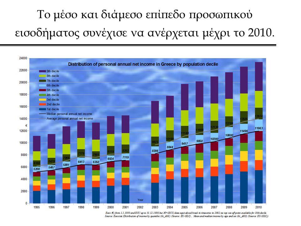 Το μέσο και διάμεσο επίπεδο προσωπικού εισοδήματος συνέχισε να ανέρχεται μέχρι το 2010.