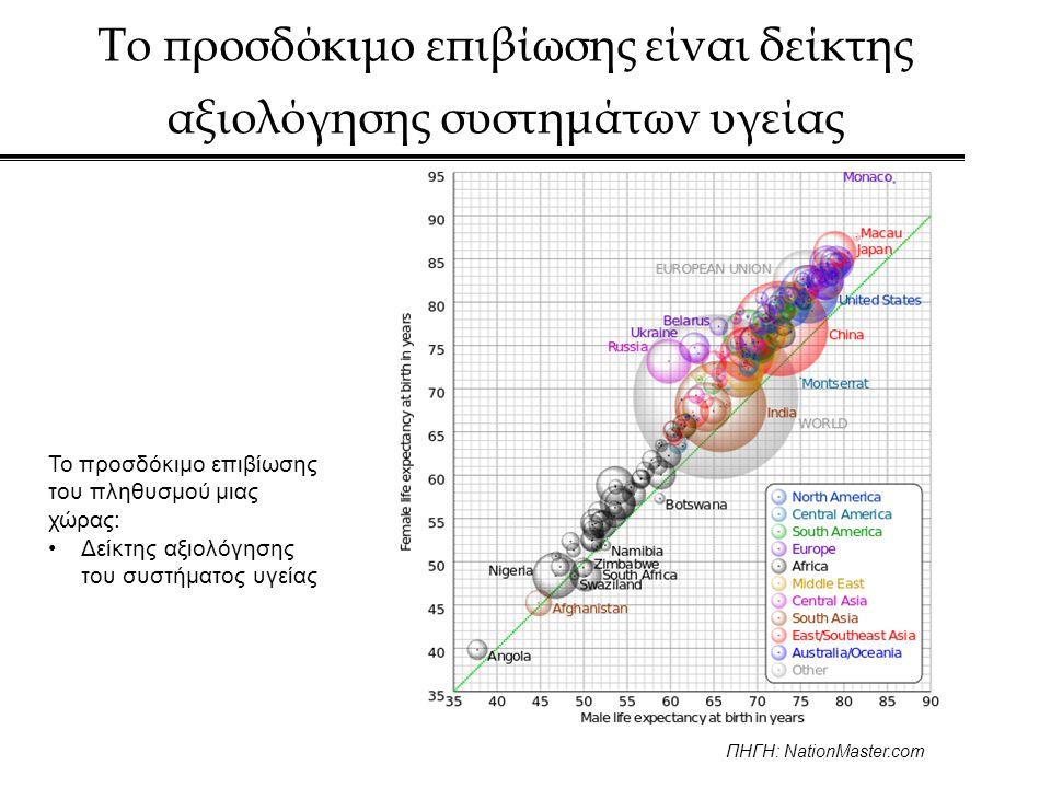 Το προσδόκιμο επιβίωσης είναι δείκτης αξιολόγησης συστημάτων υγείας Το προσδόκιμο επιβίωσης του πληθυσμού μιας χώρας: •Δείκτης αξιολόγησης του συστήματος υγείας ΠΗΓΗ: NationMaster.com