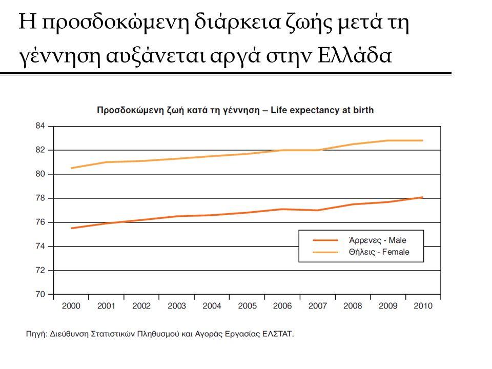 Η προσδοκώμενη διάρκεια ζωής μετά τη γέννηση αυξάνεται αργά στην Ελλάδα