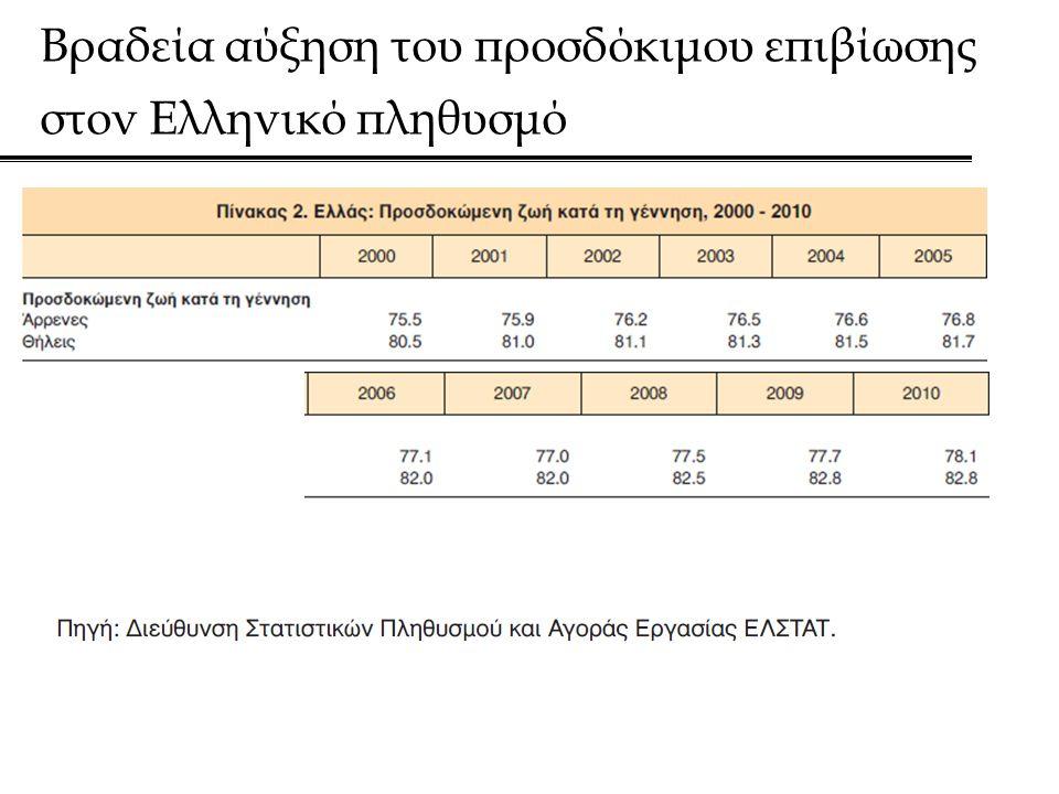 Βραδεία αύξηση του προσδόκιμου επιβίωσης στον Ελληνικό πληθυσμό