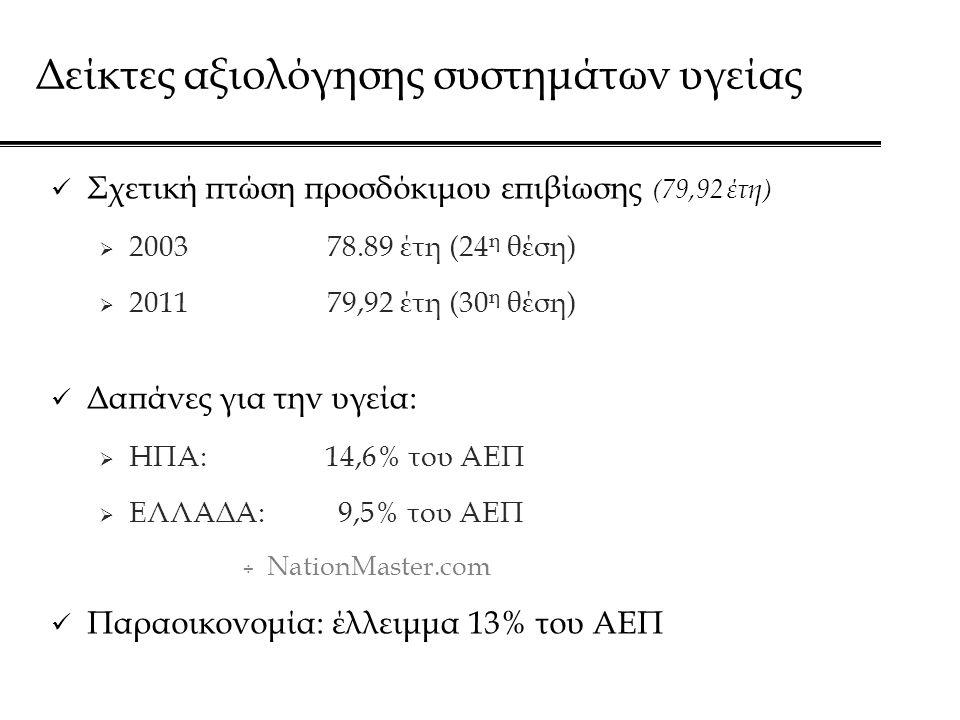 Δείκτες αξιολόγησης συστημάτων υγείας  Σχετική πτώση προσδόκιμου επιβίωσης (79,92 έτη)  2003 78.89 έτη (24 η θέση)  2011 79,92 έτη (30 η θέση)  Δαπάνες για την υγεία:  ΗΠΑ: 14,6% του ΑΕΠ  ΕΛΛΑΔΑ: 9,5% του ΑΕΠ ÷ NationMaster.com  Παραοικονομία: έλλειμμα 13% του ΑΕΠ