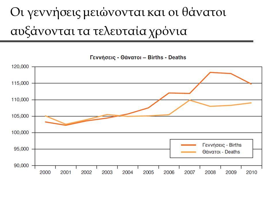 Οι γεννήσεις μειώνονται και οι θάνατοι αυξάνονται τα τελευταία χρόνια