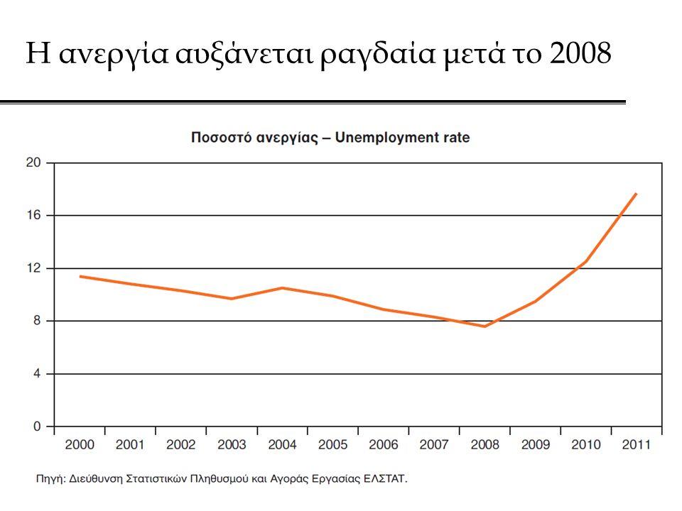 Η ανεργία αυξάνεται ραγδαία μετά το 2008