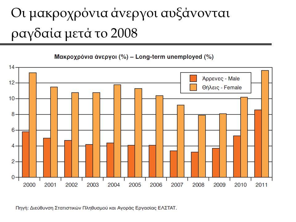 Οι μακροχρόνια άνεργοι αυξάνονται ραγδαία μετά το 2008
